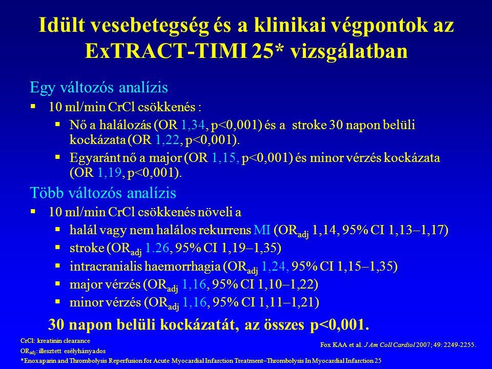 Idült vesebetegség és a klinikai végpontok az ExTRACT-TIMI 25* vizsgálatban Egy változós analízis  10 ml/min CrCl csökkenés :  Nő a halálozás (OR 1