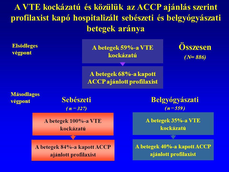 Elsődleges végpont A betegek 59%-a VTE kockázatú A betegek 68%-a kapott ACCP ajánlott profilaxist Összesen ( N= 886) A betegek 35%-a VTE kockázatú A b