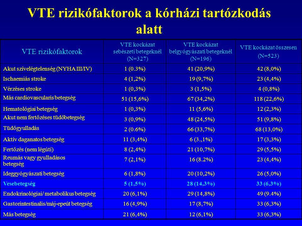 VTE rizikófaktorok a kórházi tartózkodás alatt VTE rizikófaktorok VTE kockázat sebészeti betegeknél (N=327) VTE kockázat belgyógyászati betegeknél (N=