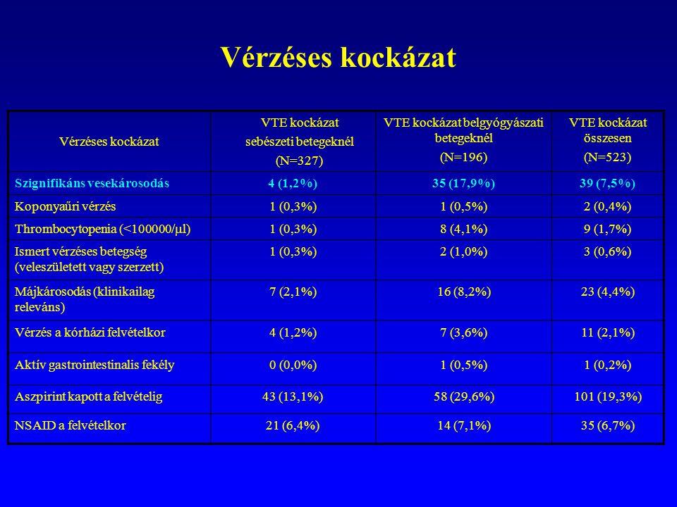 Vérzéses kockázat VTE kockázat sebészeti betegeknél (N=327) VTE kockázat belgyógyászati betegeknél (N=196) VTE kockázat összesen (N=523) Szignifikáns