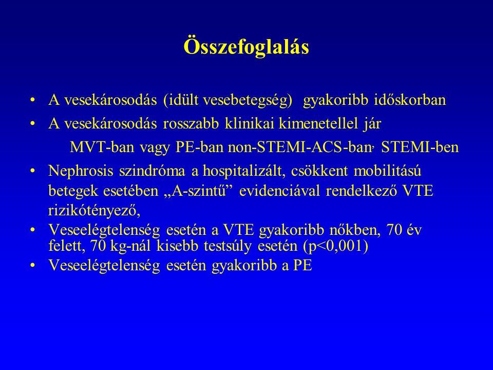 Összefoglalás A vesekárosodás (idült vesebetegség) gyakoribb időskorban A vesekárosodás rosszabb klinikai kimenetellel jár MVT-ban vagy PE-ban non-STE