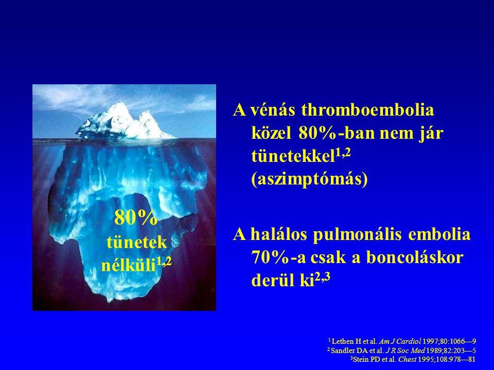 80% tünetek nélküli 1,2 A vénás thromboembolia közel 80%-ban nem jár tünetekkel 1,2 (aszimptómás) A halálos pulmonális embolia 70%-a csak a boncolásko