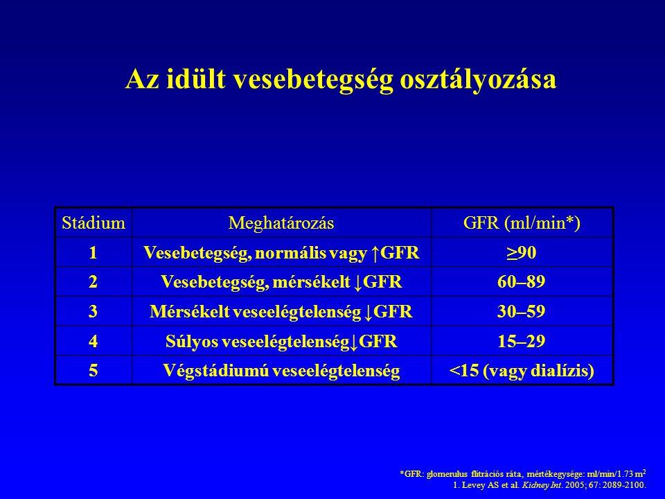 Az idült vesebetegség osztályozása StádiumMeghatározásGFR (ml/min*) 1Vesebetegség, normális vagy ↑GFR≥90 2Vesebetegség, mérsékelt ↓GFR60–89 3Mérsékelt