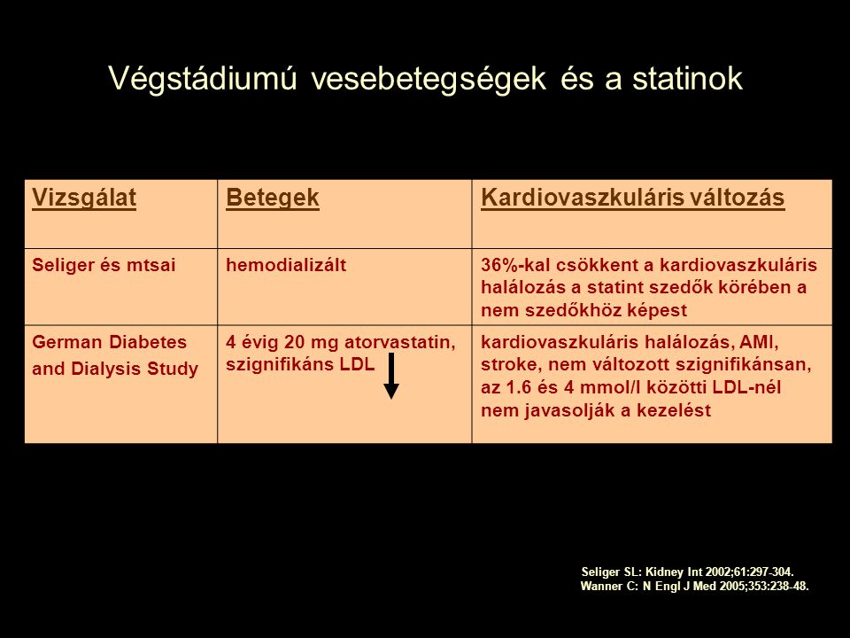 Végstádiumú vesebetegségek és a statinok VizsgálatBetegekKardiovaszkuláris változás Seliger és mtsaihemodializált36%-kal csökkent a kardiovaszkuláris halálozás a statint szedők körében a nem szedőkhöz képest German Diabetes and Dialysis Study 4 évig 20 mg atorvastatin, szignifikáns LDL kardiovaszkuláris halálozás, AMI, stroke, nem változott szignifikánsan, az 1.6 és 4 mmol/l közötti LDL-nél nem javasolják a kezelést Seliger SL: Kidney Int 2002;61:297-304.