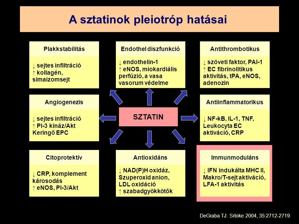 DeGraba TJ: Srtoke 2004, 35:2712-2719 SZTATIN ↓ sejtes infiltráció ↑ kollagén, simaizomsejt Plakkstabilitás ↓ endothelin-1 ↑ eNOS, miokardiális perfúzió, a vasa vasorum védelme Endothel diszfunkció ↓ szöveti faktor, PAI-1 ↑ EC fibrinolitikus aktivitás, tPA, eNOS, adenozin Antithrombotikus ↓ NF-kB, IL-1, TNF, Leukocyta EC aktiváció, CRP Antiinflammatorikus ↓ IFN indukálta MHC II, Makro/T-sejt aktiváció, LFA-1 aktivitás Immunmoduláns ↓ NAD(P)H oxidáz, Szuperoxid anion, LDL oxidáció ↑ szabadgyökkötők Antioxidáns ↓ CRP, komplement károsodás ↑ eNOS, PI-3/Akt Citoprotektív ↓ sejtes infiltráció ↑ PI-3 kináz/Akt Keringő EPC Angiogenezis A sztatinok pleiotróp hatásai