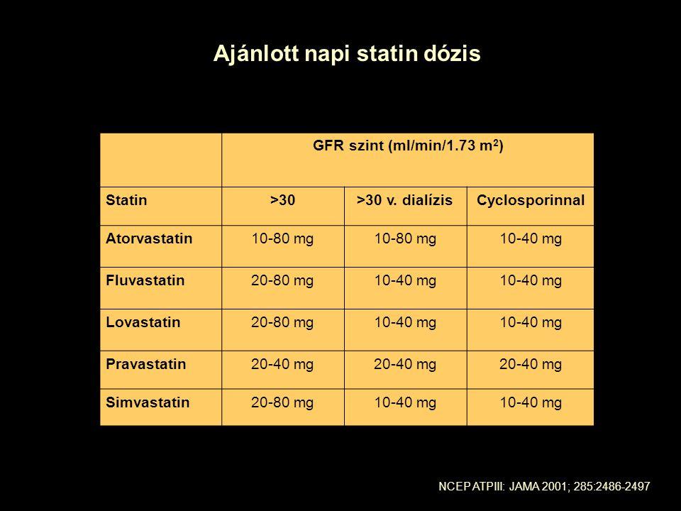 GFR szint (ml/min/1.73 m 2 ) Statin>30>30 v. dialízisCyclosporinnal Atorvastatin10-80 mg 10-40 mg Fluvastatin20-80 mg10-40 mg Lovastatin20-80 mg10-40