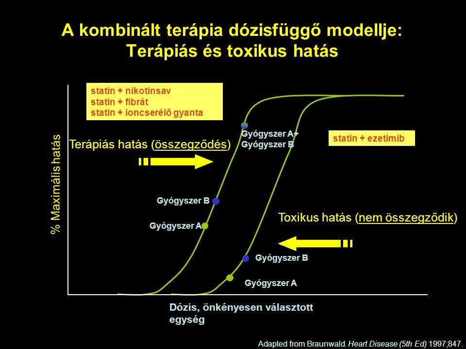A kombinált terápia dózisfüggő modellje: Terápiás és toxikus hatás Adapted from Braunwald.