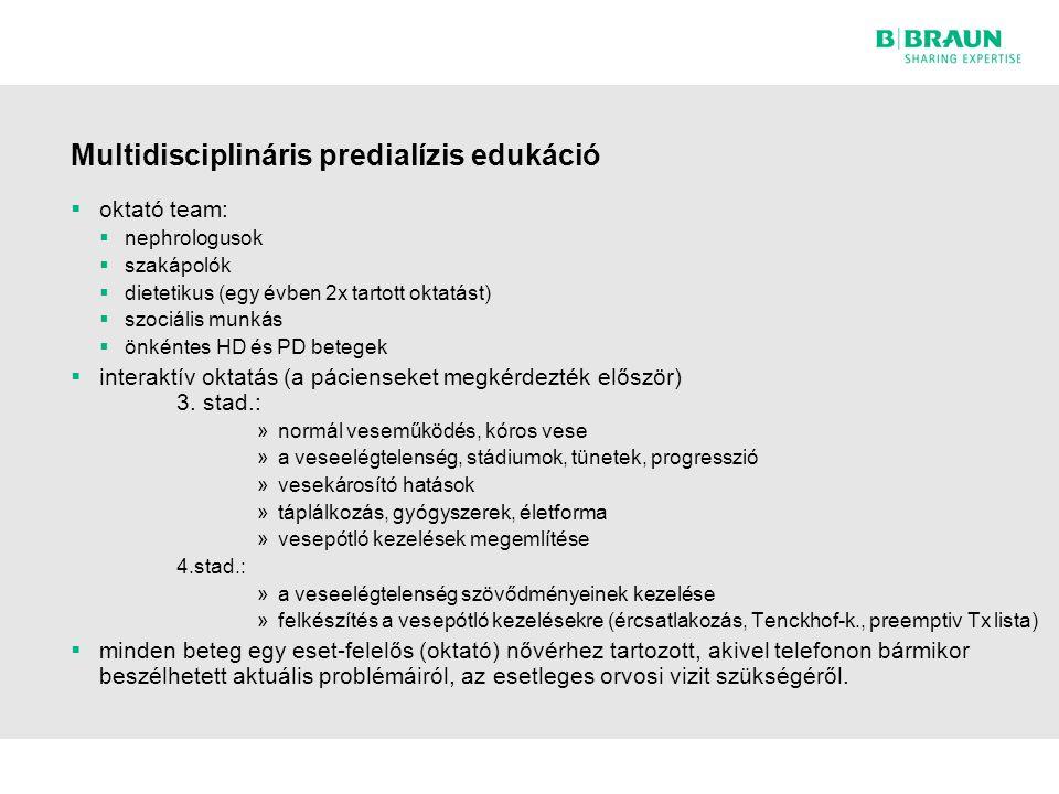 Multidisciplináris predialízis edukáció  oktató team:  nephrologusok  szakápolók  dietetikus (egy évben 2x tartott oktatást)  szociális munkás  önkéntes HD és PD betegek  interaktív oktatás (a pácienseket megkérdezték először) 3.