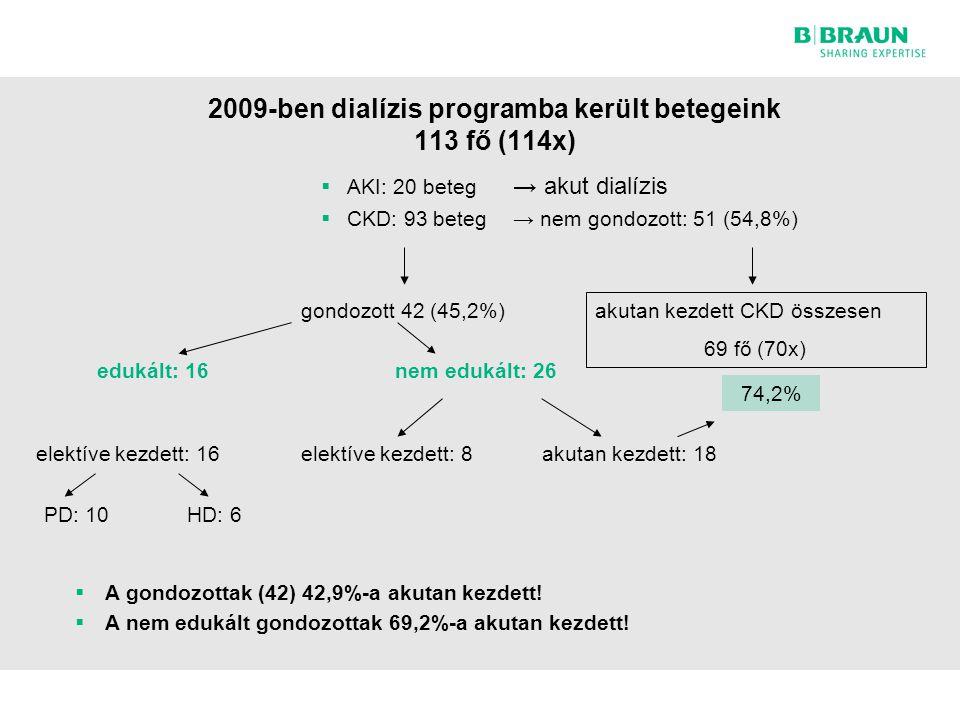 2009-ben dialízis programba került betegeink 113 fő (114x)  AKI: 20 beteg → akut dialízis  CKD: 93 beteg → nem gondozott: 51 (54,8%) gondozott 42 (45,2%) akutan kezdett CKD összesen 69 fő (70x) 74,2% edukált: 16nem edukált: 26 elektíve kezdett: 16 PD: 10HD: 6 elektíve kezdett: 8akutan kezdett: 18  A gondozottak (42) 42,9%-a akutan kezdett.