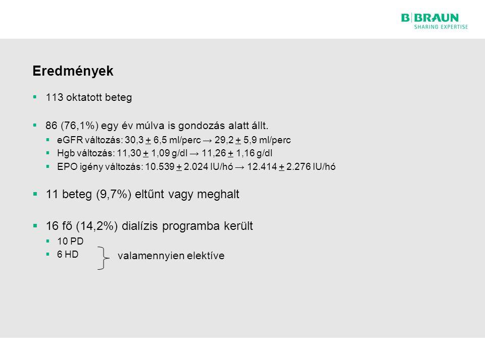 Eredmények  113 oktatott beteg  86 (76,1%) egy év múlva is gondozás alatt állt.