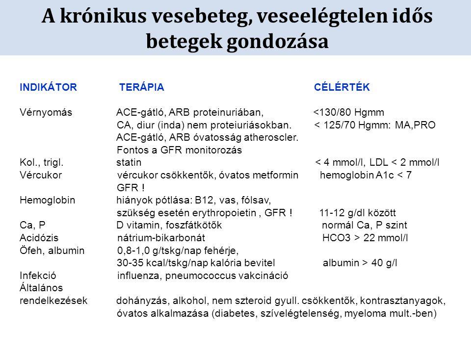 A krónikus vesebeteg, veseelégtelen idős betegek gondozása INDIKÁTOR TERÁPIA CÉLÉRTÉK Vérnyomás ACE-gátló, ARB proteinuriában, <130/80 Hgmm CA, diur (