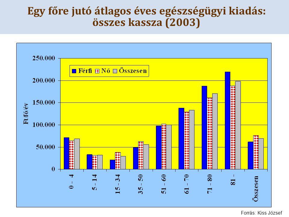 Egy főre jutó átlagos éves egészségügyi kiadás: összes kassza (2003) Forrás: Kiss József