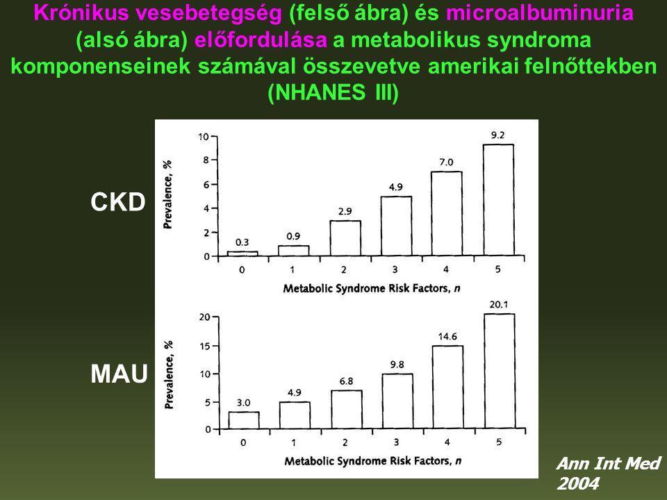Krónikus vesebetegség (felső ábra) és microalbuminuria (alsó ábra) előfordulása a metabolikus syndroma komponenseinek számával összevetve amerikai fel