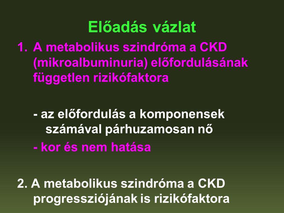 Előadás vázlat 1.A metabolikus szindróma a CKD (mikroalbuminuria) előfordulásának független rizikófaktora - az előfordulás a komponensek számával párh