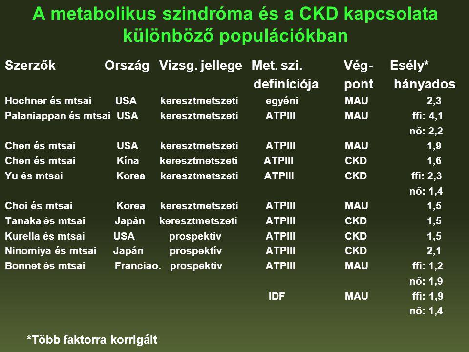 A metabolikus szindróma és a CKD kapcsolata különböző populációkban Szerzők Ország Vizsg. jellege Met. szi. Vég- Esély* definíciója pont hányados Hoch