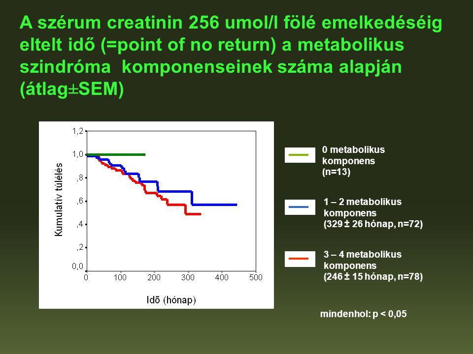 0 metabolikus komponens (n=13) 1 – 2 metabolikus komponens (329 ± 26 hónap, n=72) 3 – 4 metabolikus komponens (246 ± 15 hónap, n=78) mindenhol: p < 0,