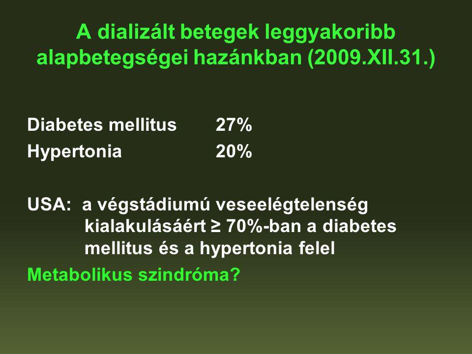 A dializált betegek leggyakoribb alapbetegségei hazánkban (2009.XII.31.) Diabetes mellitus27% Hypertonia20% USA: a végstádiumú veseelégtelenség kialak