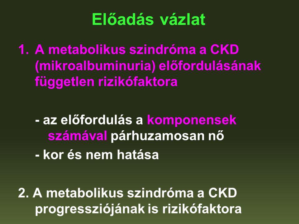 Metabolikus syndroma előfordulása és a komponensek száma (amerikai felnőttek, NHANES III, ATPIII definició) Ann Int Med 2004