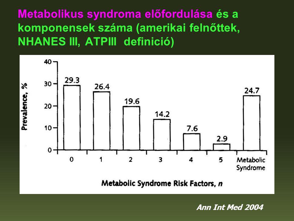 Krónikus vesebetegség (felső ábra) és microalbuminuria (alsó ábra) előfordulása a metabolikus syndroma komponenseinek számával összevetve amerikai felnőttekben (NHANES III) Ann Int Med 2004 CKD MAU