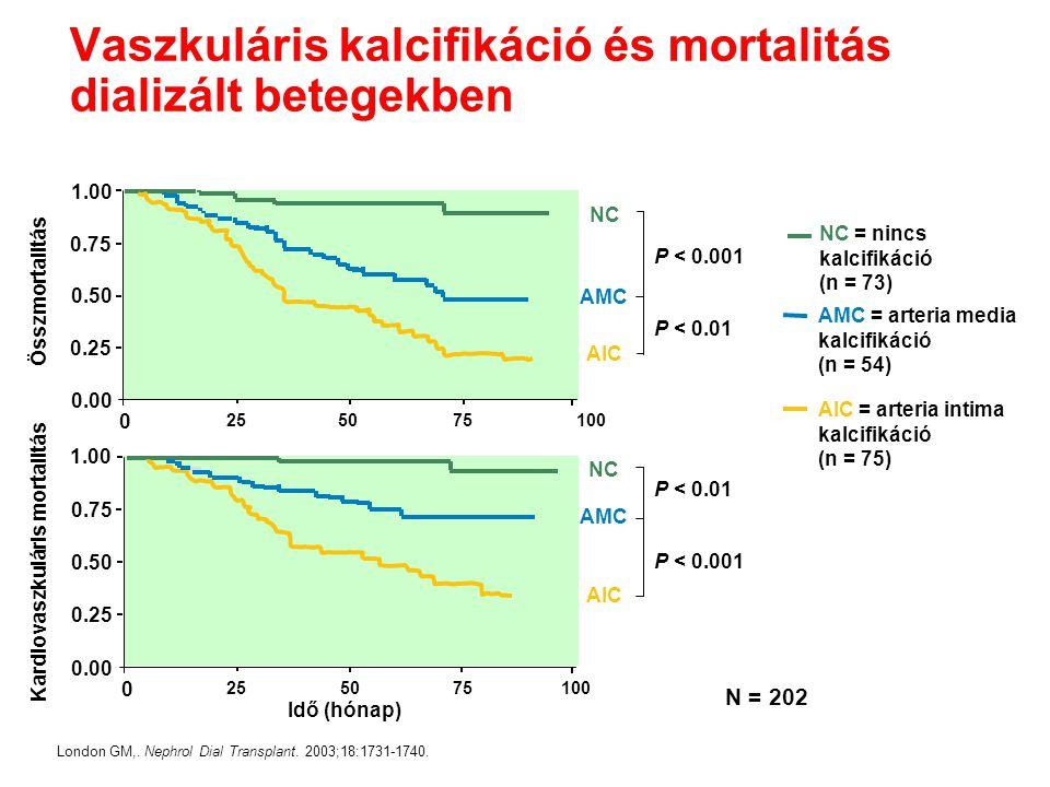 Vaszkuláris kalcifikáció és mortalitás dializált betegekben AIC = arteria intima kalcifikáció (n = 75) London GM,. Nephrol Dial Transplant. 2003;18:17