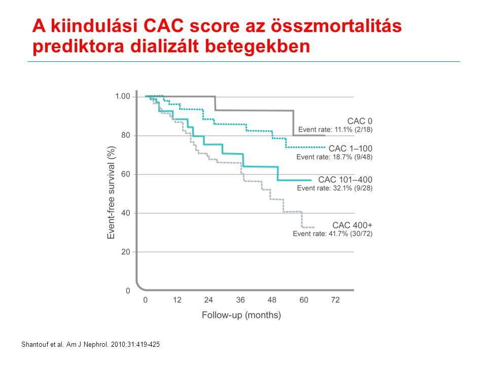Shantouf et al. Am J Nephrol. 2010;31:419-425 A kiindulási CAC score az összmortalitás prediktora dializált betegekben