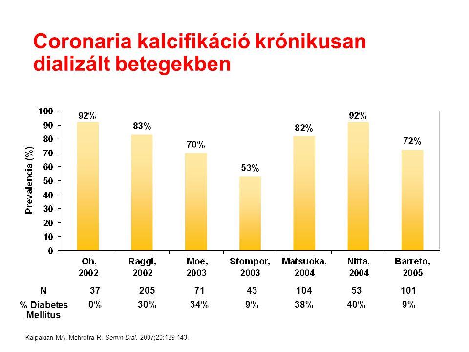Coronaria kalcifikáció krónikusan dializált betegekben Kalpakian MA, Mehrotra R. Semin Dial. 2007;20:139-143. N37205714310453101 % Diabetes Mellitus 0