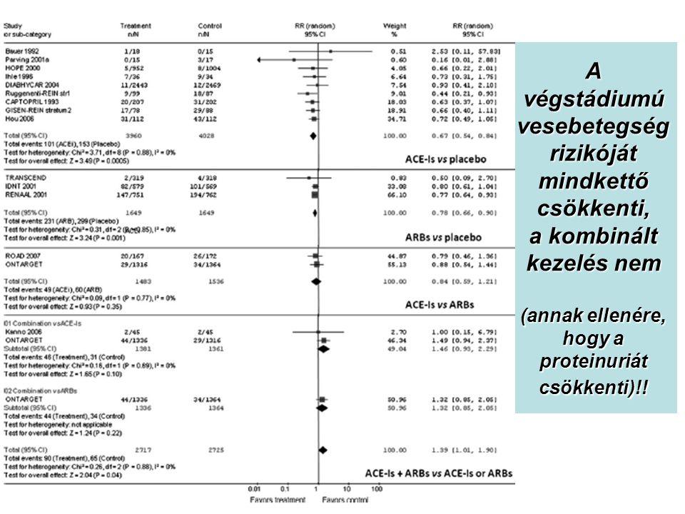 A végstádiumú vesebetegség rizikóját mindkettő csökkenti, a kombinált kezelés nem (annak ellenére, hogy a proteinuriát csökkenti)!!