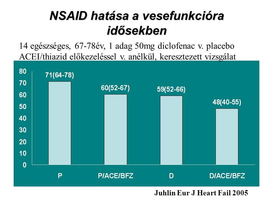 NSAID hatása a vesefunkcióra idősekben Juhlin Eur J Heart Fail 2005 14 egészséges, 67-78év, 1 adag 50mg diclofenac v.