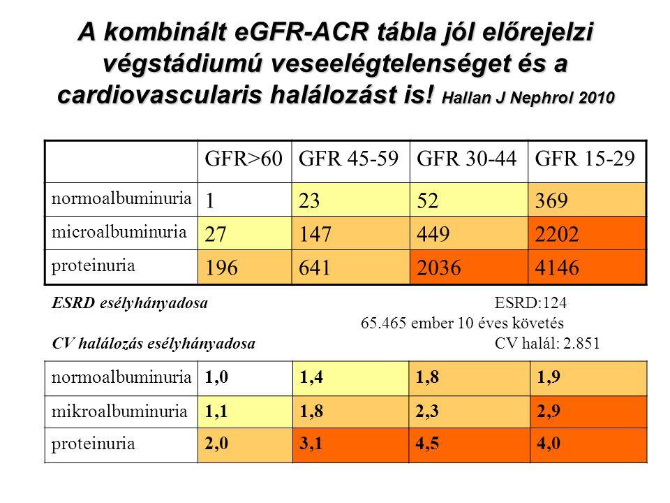 A kombinált eGFR-ACR tábla jól előrejelzi végstádiumú veseelégtelenséget és a cardiovascularis halálozást is.