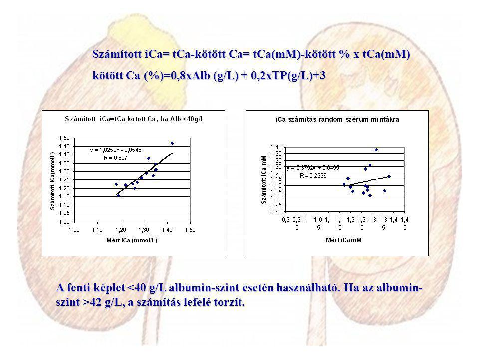 Számított iCa= tCa-kötött Ca= tCa(mM)-kötött % x tCa(mM) kötött Ca (%)=0,8xAlb (g/L) + 0,2xTP(g/L)+3 A fenti képlet 42 g/L, a számítás lefelé torzít.