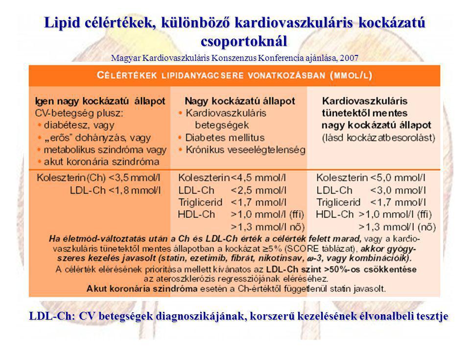 Lipid célértékek, különböző kardiovaszkuláris kockázatú csoportoknál Magyar Kardiovaszkuláris Konszenzus Konferencia ajánlása, 2007 LDL-Ch: CV betegségek diagnoszikájának, korszerű kezelésének élvonalbeli tesztje