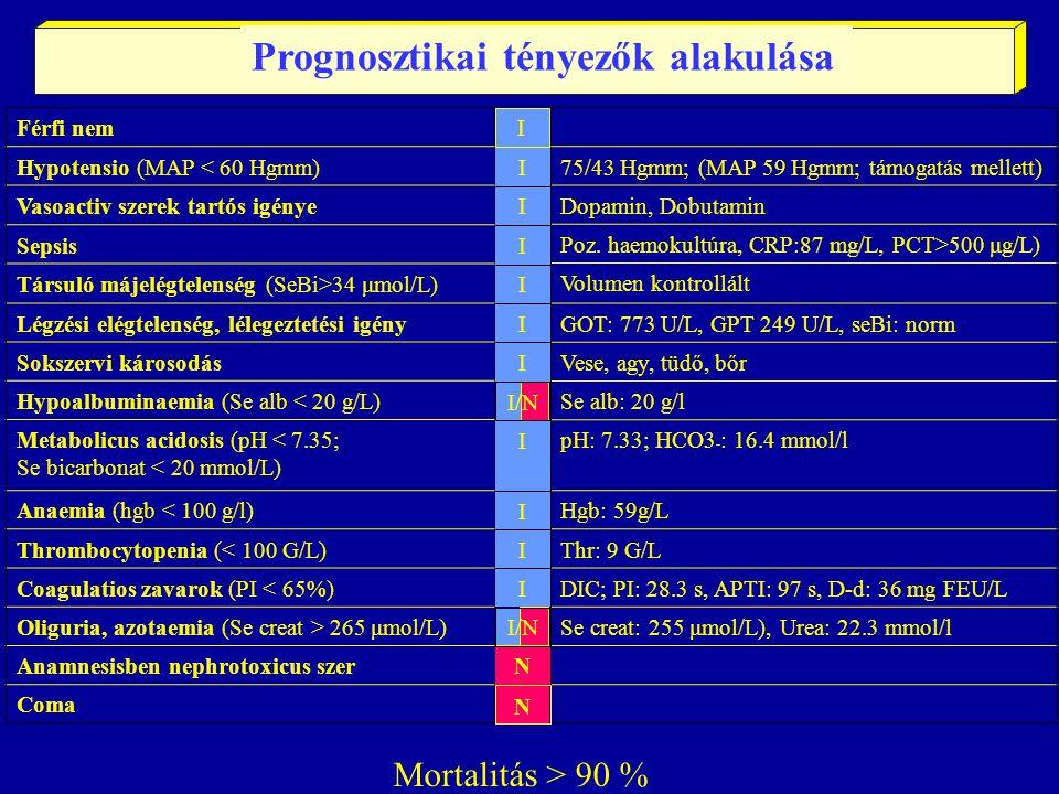 Férfi nem Hypotensio (MAP < 60 Hgmm) Vasoactiv szerek tartós igénye Sepsis Társuló májelégtelenség (SeBi>34 μmol/L) Légzési elégtelenség, lélegeztetési igény Sokszervi károsodás Hypoalbuminaemia (Se alb < 20 g/L) Metabolicus acidosis (pH < 7.35; Se bicarbonat < 20 mmol/L) Anaemia (hgb < 100 g/l) Thrombocytopenia (< 100 G/L) Coagulatios zavarok (PI < 65%) Oliguria, azotaemia (Se creat > 265 μmol/L) Anamnesisben nephrotoxicus szer Coma 75/43 Hgmm; (MAP 59 Hgmm; támogatás mellett) Dopamin, Dobutamin Poz.