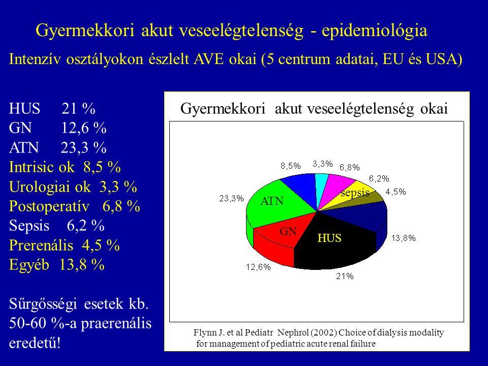 Gyermekkori akut veseelégtelenség - epidemiológia HUS 21 % GN 12,6 % ATN 23,3 % Intrisic ok 8,5 % Urologiai ok 3,3 % Postoperatív 6,8 % Sepsis 6,2 % Prerenális 4,5 % Egyéb 13,8 % Sűrgősségi esetek kb.