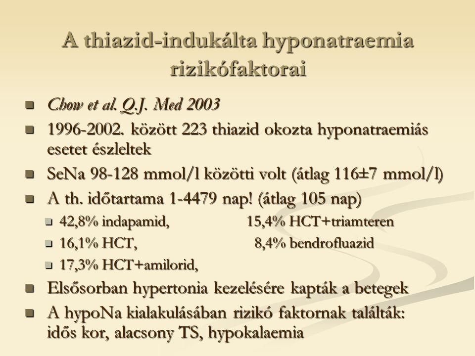 A thiazid-indukálta hyponatraemia pathomechanizmusa A legtöbb esetben a volumen depléció nem magyarázza az ADH stimulációt.