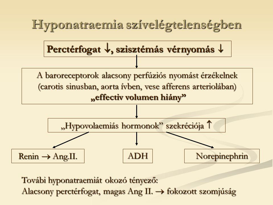"""Hyponatraemia szívelégtelenségben Perctérfogat , szisztémás vérnyomás  A baroreceptorok alacsony perfúziós nyomást érzékelnek (carotis sinusban, aorta ívben, vese afferens arteriolában) """"effectiv volumen hiány """"Hypovolaemiás hormonok szekréciója  Renin  Ang.II."""