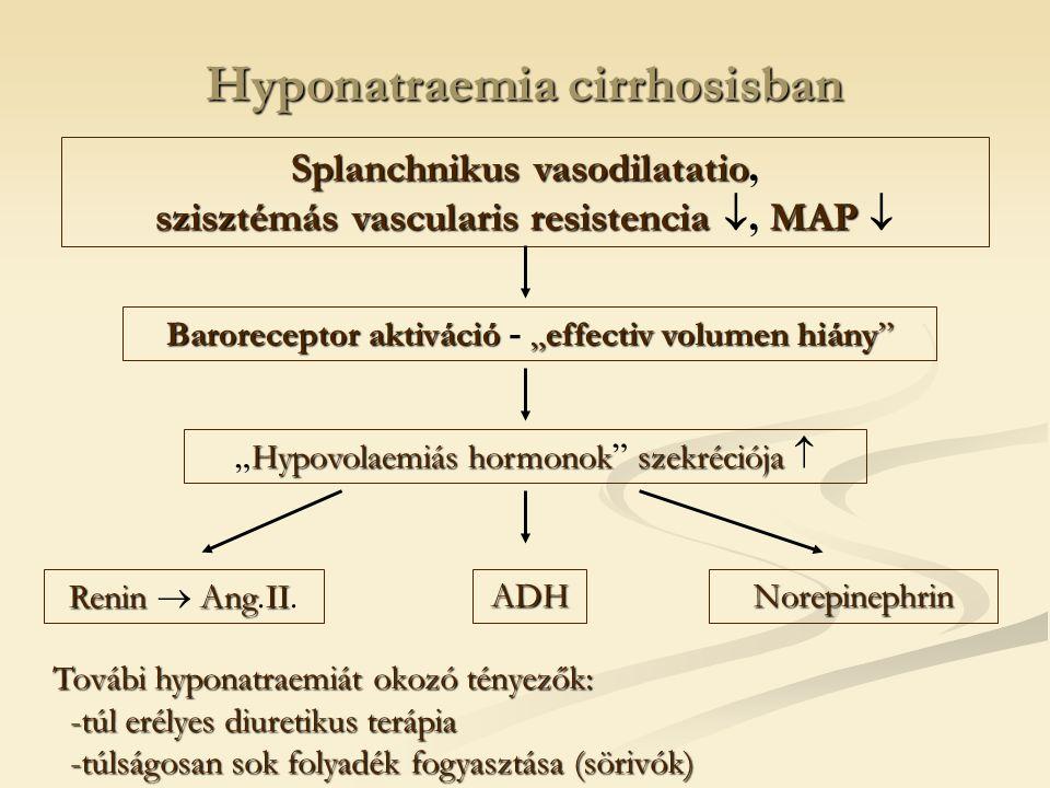 """Hyponatraemia cirrhosisban Splanchnikusvasodilatatio szisztémásvascularisresistenciaMAP Splanchnikus vasodilatatio, szisztémás vascularis resistencia , MAP  Baroreceptoraktiváció""""effectivvolumenhiány Baroreceptor aktiváció - """"effectiv volumen hiány Hypovolaemiáshormonokszekréciója """" Hypovolaemiás hormonok szekréciója  ReninAngII Renin  Ang."""