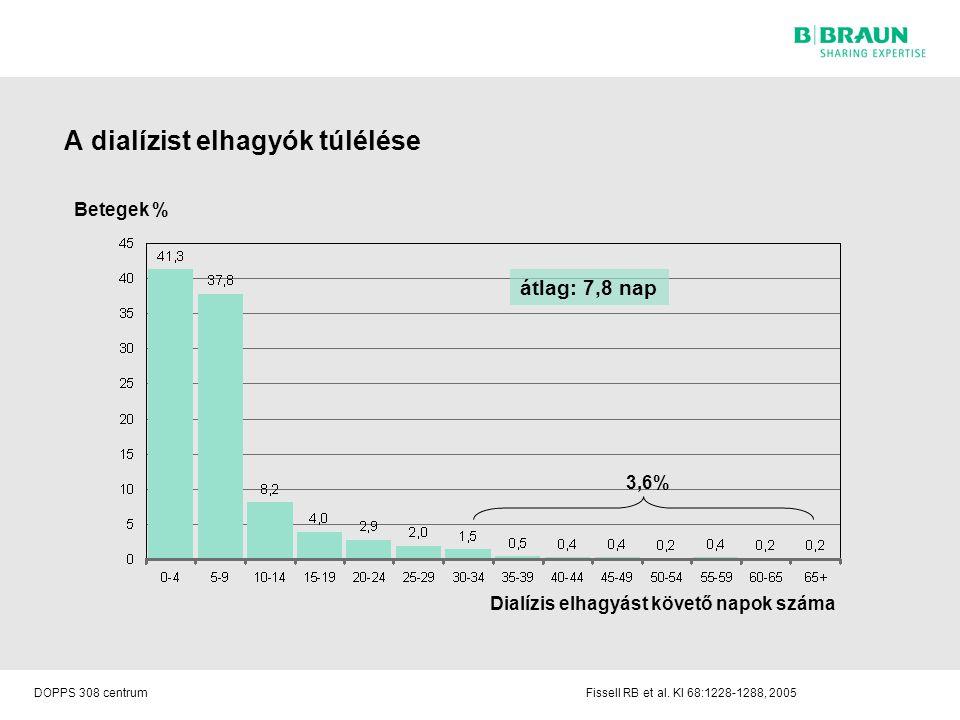 A dialízist elhagyók túlélése DOPPS 308 centrumFissell RB et al. KI 68:1228-1288, 2005 Betegek % Dialízis elhagyást követő napok száma 3,6% átlag: 7,8