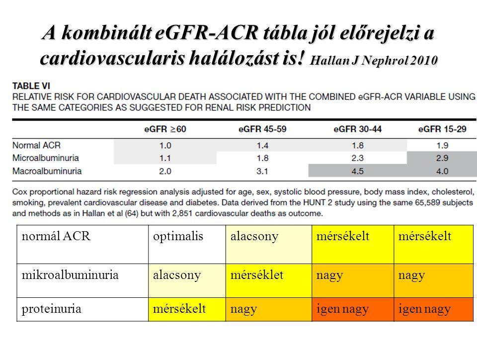 A kombinált eGFR-ACR tábla jól előrejelzi a cardiovascularis halálozást is! Hallan J Nephrol 2010 normál ACRoptimalisalacsonymérsékelt mérsékelt mikro