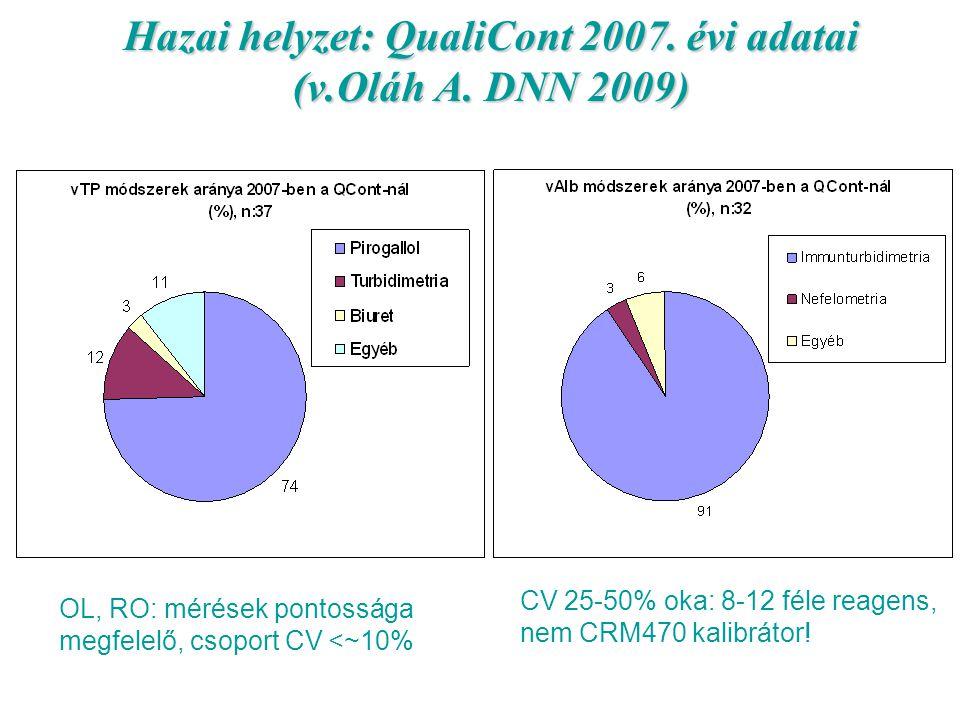Hazai helyzet: QualiCont 2007. évi adatai (v.Oláh A. DNN 2009) OL, RO: mérések pontossága megfelelő, csoport CV <~10% CV 25-50% oka: 8-12 féle reagens