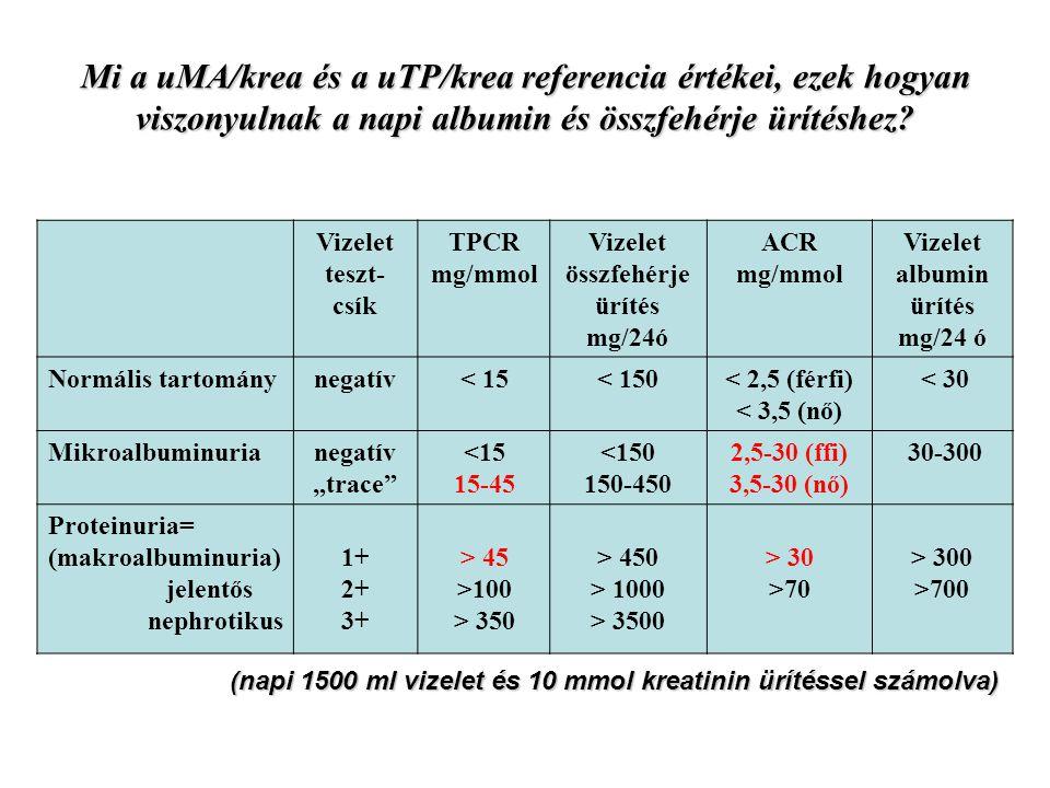 Mi a uMA/krea és a uTP/krea referencia értékei, ezek hogyan viszonyulnak a napi albumin és összfehérje ürítéshez? Vizelet teszt- csík TPCR mg/mmol Viz