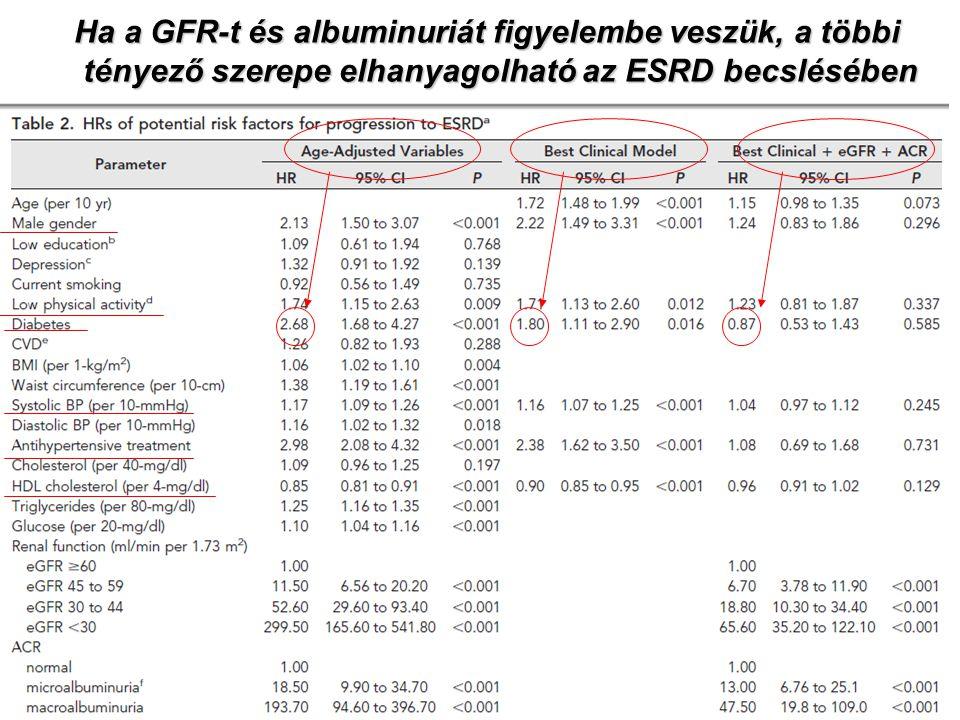 Ha a GFR-t és albuminuriát figyelembe veszük, a többi tényező szerepe elhanyagolható az ESRD becslésében tényező szerepe elhanyagolható az ESRD becslé