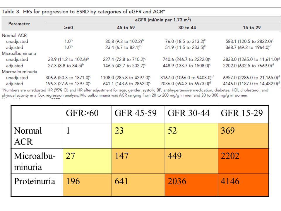 GFR>60GFR 45-59GFR 30-44GFR 15-29 Normal ACR 12352369 Microalbu- minuria 271474492202 Proteinuria19664120364146