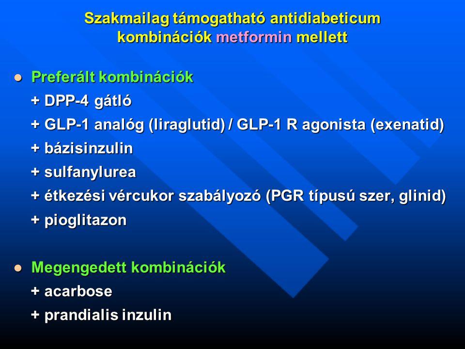 Szakmailag támogatható antidiabeticum kombinációk metformin mellett Preferált kombinációk Preferált kombinációk + DPP-4 gátló + DPP-4 gátló + GLP-1 analóg (liraglutid) / GLP-1 R agonista (exenatid) + GLP-1 analóg (liraglutid) / GLP-1 R agonista (exenatid) + bázisinzulin + bázisinzulin + sulfanylurea + sulfanylurea + étkezési vércukor szabályozó (PGR típusú szer, glinid) + étkezési vércukor szabályozó (PGR típusú szer, glinid) + pioglitazon + pioglitazon Megengedett kombinációk Megengedett kombinációk + acarbose + acarbose + prandialis inzulin + prandialis inzulin