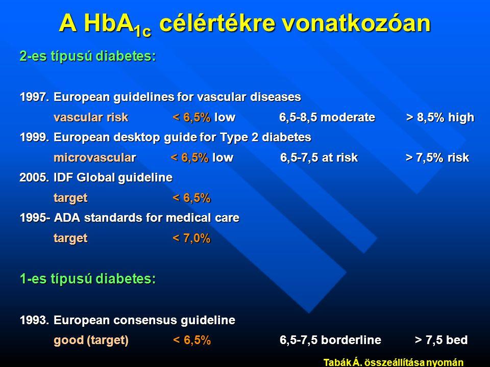 A HbA 1c célértékre vonatkozóan 2-es típusú diabetes: 1997.