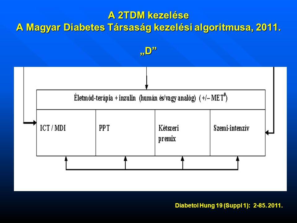A 2TDM kezelése A Magyar Diabetes Társaság kezelési algoritmusa, 2011.