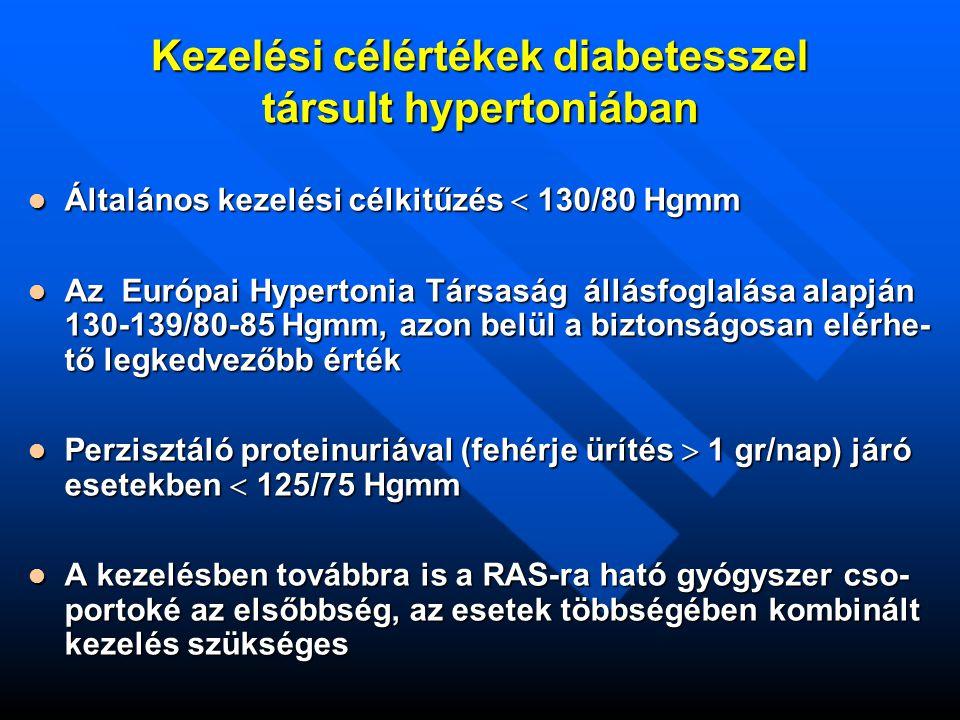 Kezelési célértékek diabetesszel társult hypertoniában Általános kezelési célkitűzés  130/80 Hgmm Általános kezelési célkitűzés  130/80 Hgmm Az Európai Hypertonia Társaság állásfoglalása alapján 130-139/80-85 Hgmm, azon belül a biztonságosan elérhe- tő legkedvezőbb érték Az Európai Hypertonia Társaság állásfoglalása alapján 130-139/80-85 Hgmm, azon belül a biztonságosan elérhe- tő legkedvezőbb érték Perzisztáló proteinuriával (fehérje ürítés  1 gr/nap) járó esetekben  125/75 Hgmm Perzisztáló proteinuriával (fehérje ürítés  1 gr/nap) járó esetekben  125/75 Hgmm A kezelésben továbbra is a RAS-ra ható gyógyszer cso- portoké az elsőbbség, az esetek többségében kombinált kezelés szükséges A kezelésben továbbra is a RAS-ra ható gyógyszer cso- portoké az elsőbbség, az esetek többségében kombinált kezelés szükséges
