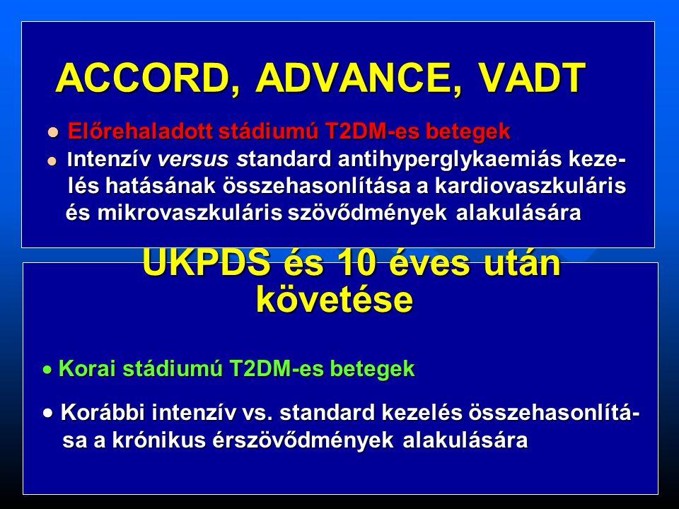 Intenzív glykaemiás kontroll hatása a krónikus szövőd- mények alakulására Nagy klinikai vizsgálatok eredményeinek összefoglalása Microvascularis Cardiovascularis Mortalitás UKPDS 1, 2 (T2DM) ACCORD 3 (T2DM) ADVANCE 4 (T2DM) VADT 5 (T2DM) Alapvizsgálat Kiterjesztett követés 1 UKPDS Group.