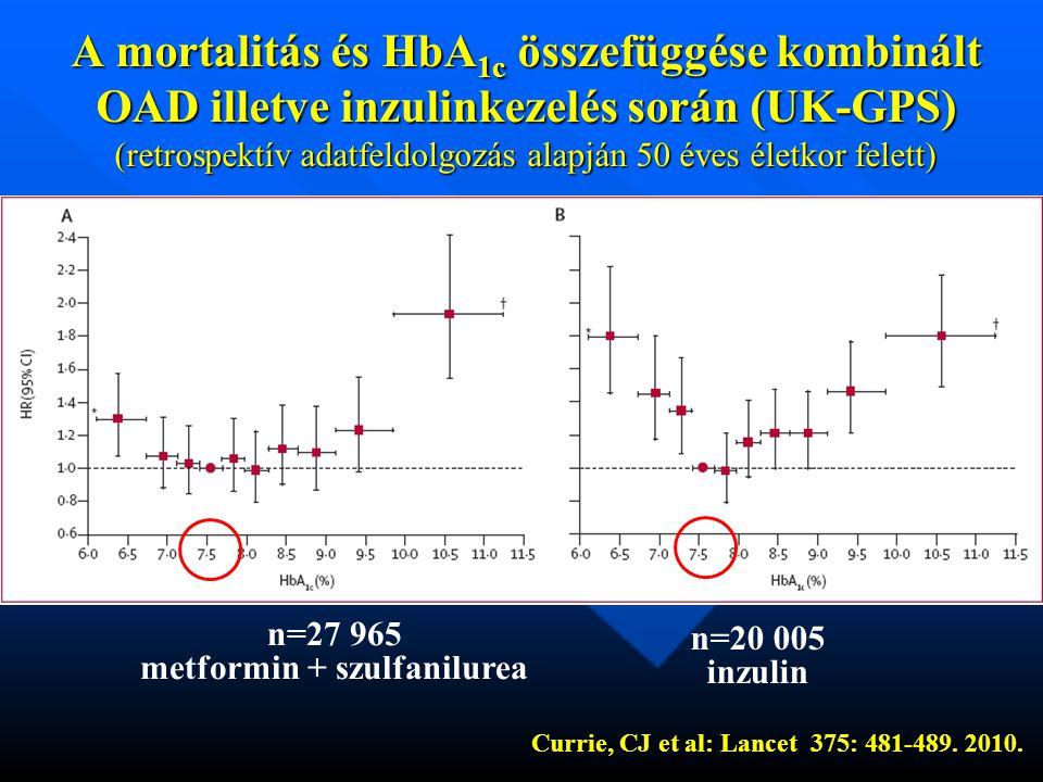 A mortalitás és HbA 1c összefüggése kombinált OAD illetve inzulinkezelés során (UK-GPS) (retrospektív adatfeldolgozás alapján 50 éves életkor felett) Currie, CJ et al: Lancet 375: 481-489.