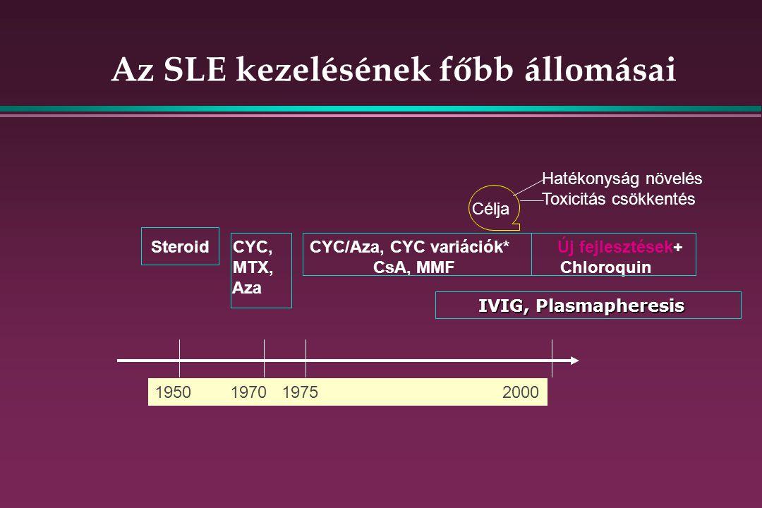Az SLE kezelésének főbb állomásai 1950 1970 1975 2000 Steroid CYC, CYC/Aza, CYC variációk*Új fejlesztések+ MTX, CsA, MMF Chloroquin Aza Célja Hatékonyság növelés Toxicitás csökkentés IVIG, Plasmapheresis