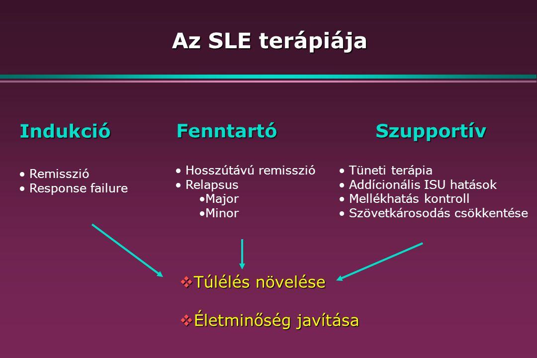 Az SLE terápiája Indukció FenntartóSzupportív Remisszió Response failure Hosszútávú remisszió Relapsus Major Minor Tüneti terápia Addícionális ISU hatások Mellékhatás kontroll Szövetkárosodás csökkentése  Túlélés növelése  Életminőség javítása